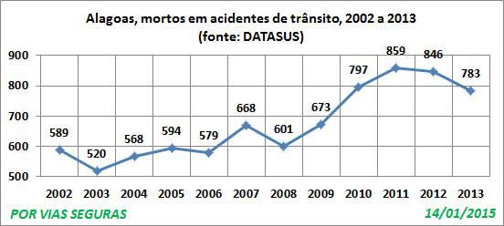 AL VF 2002a2013 Jan15 Datasus