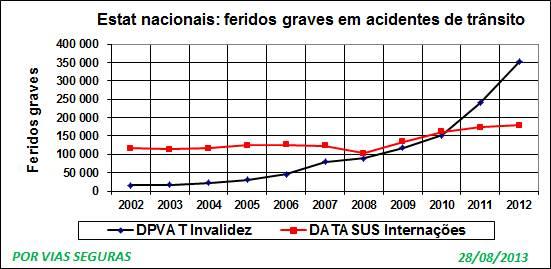 Feridos 2002 a 2012